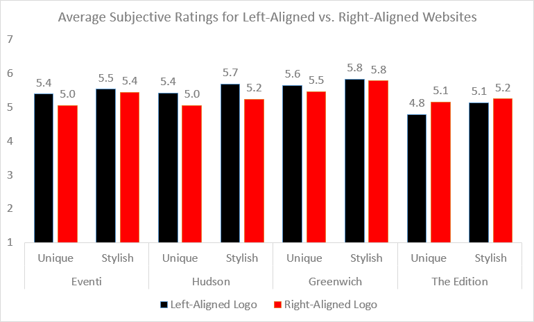 subjective ratings